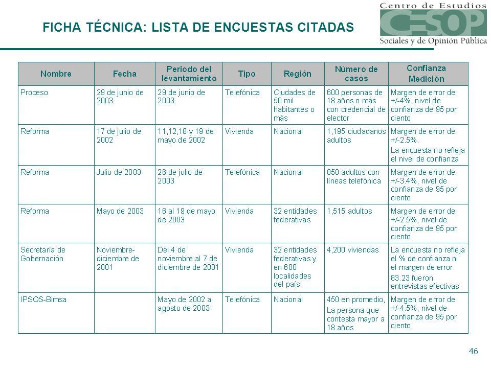 46 Ficha Técnica FICHA TÉCNICA: LISTA DE ENCUESTAS CITADAS