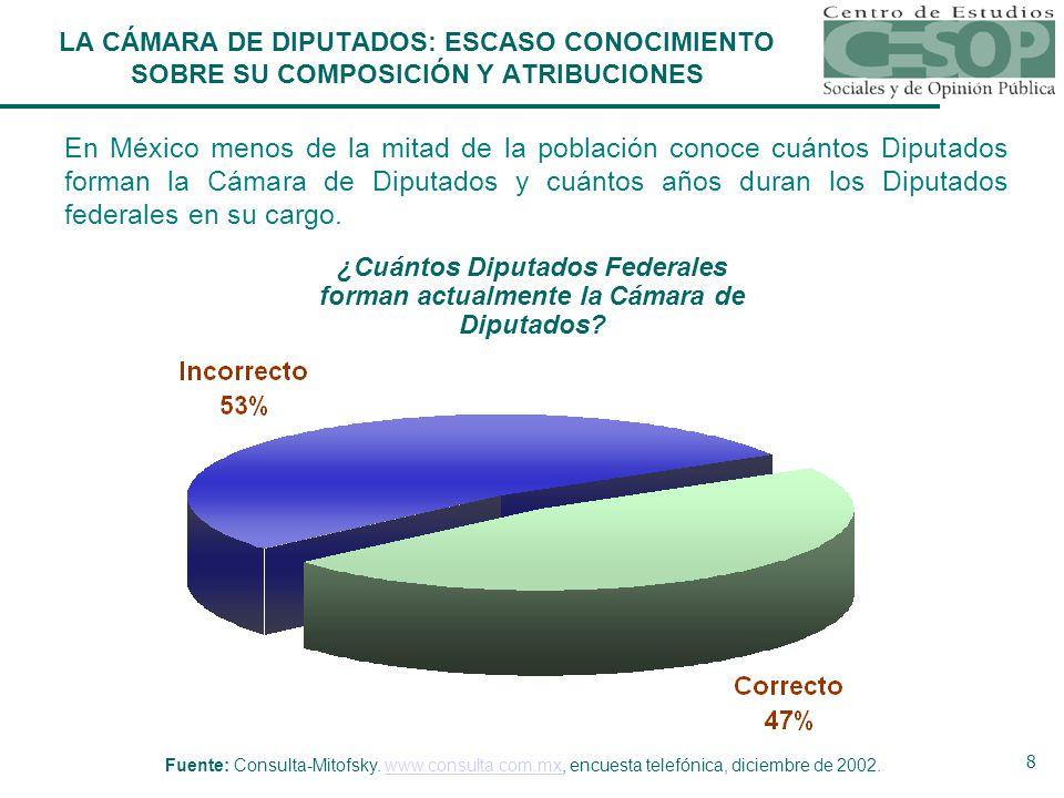 8 En México menos de la mitad de la población conoce cuántos Diputados forman la Cámara de Diputados y cuántos años duran los Diputados federales en su cargo.