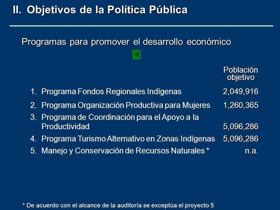 II.Objetivos de la Política Pública 1.Programa Fondos Regionales Indígenas2,049,916 2.Programa Organización Productiva para Mujeres1,260,365 3.Programa de Coordinación para el Apoyo a la Productividad5,096,286 4.Programa Turismo Alternativo en Zonas Indígenas5,096,286 5.Manejo y Conservación de Recursos Naturales *n.a.