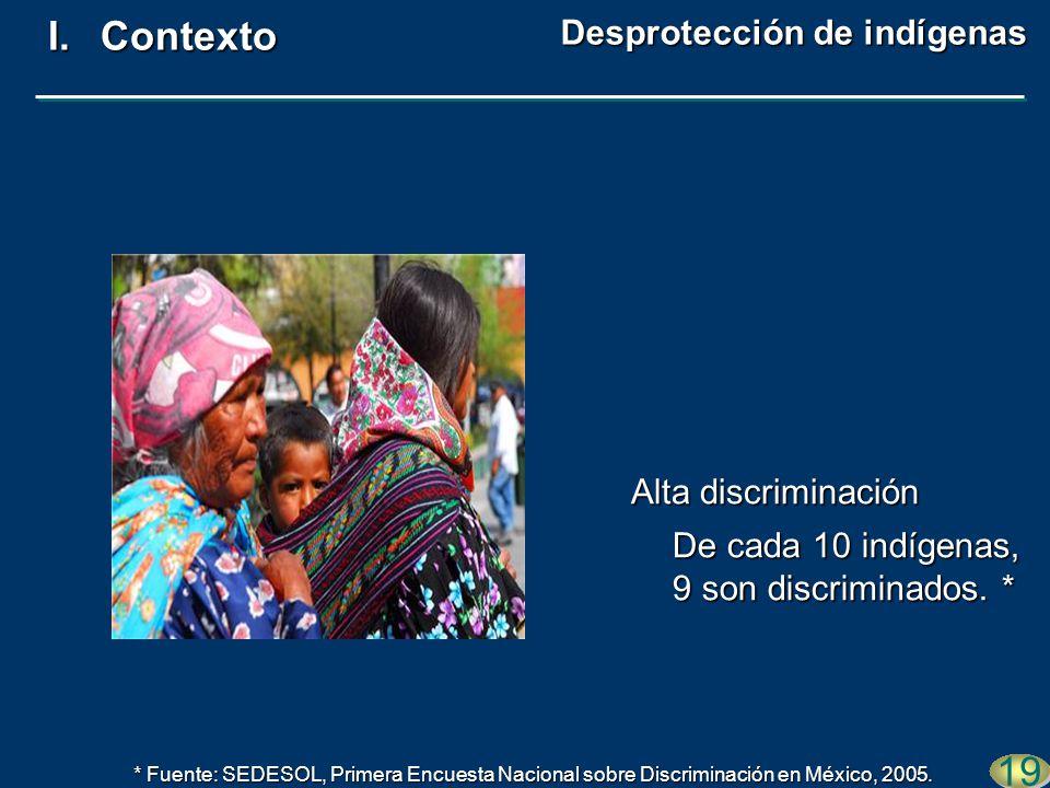 De cada 10 indígenas, 9 son discriminados. * 19 I.Contexto Alta discriminación Desprotección de indígenas * Fuente: SEDESOL, Primera Encuesta Nacional