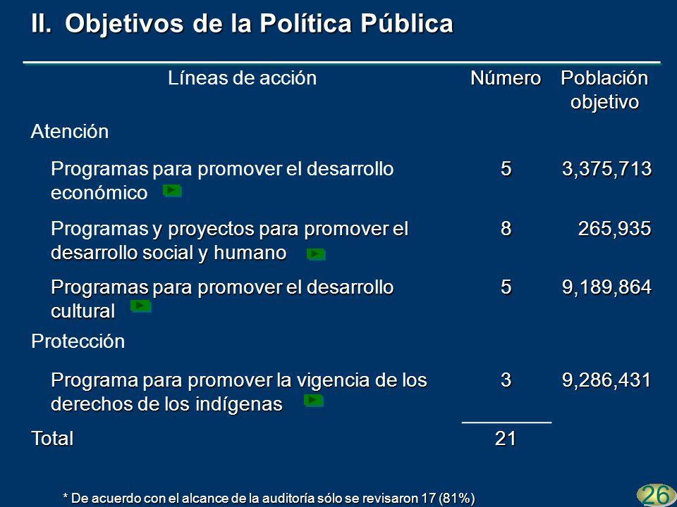Líneas de acciónNúmero Población objetivo Atención Programas para promover el desarrollo económico53,375,713 y proyectos para promover el desarrollo s