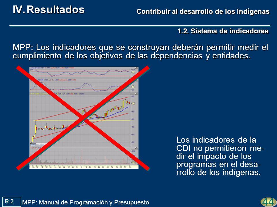 Los indicadores de la CDI no permitieron me- dir el impacto de los programas en el desa- rrollo de los indígenas. 44 R 2 MPP: Manual de Programación y
