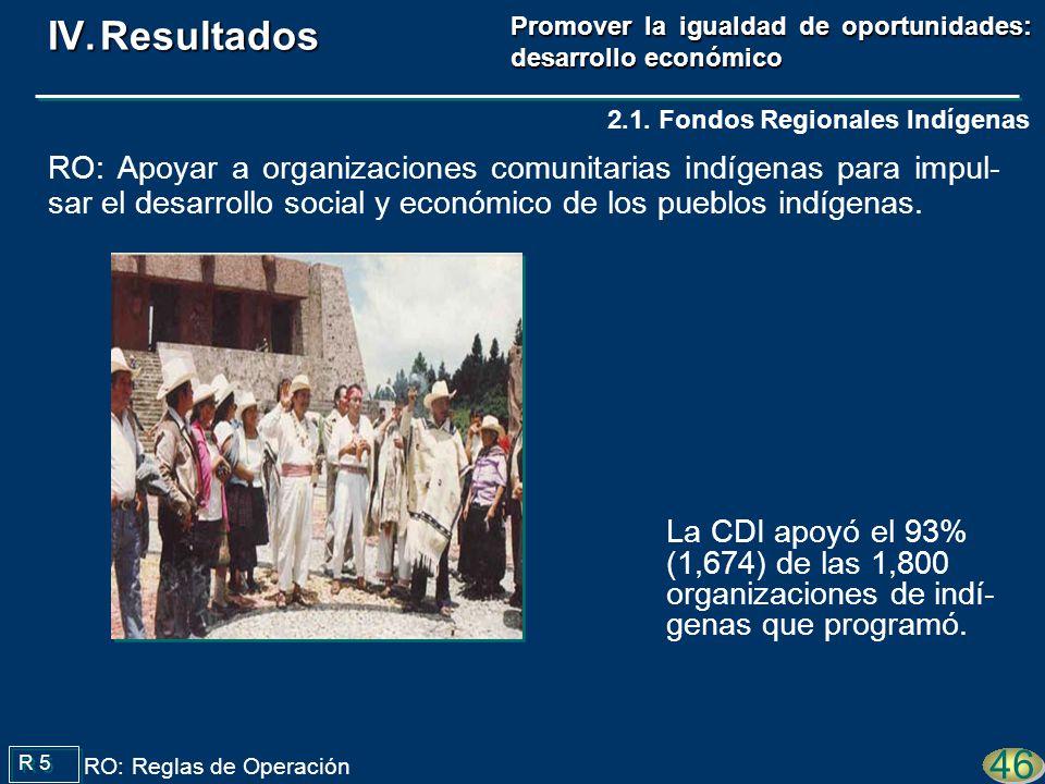 Promover la igualdad de oportunidades: desarrollo económico La CDI apoyó el 93% (1,674) de las 1,800 organizaciones de indí- genas que programó.