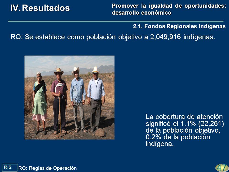 La cobertura de atención significó el 1.1% (22,261) de la población objetivo, 0.2% de la población indígena. R 5 47 RO: Reglas de Operación 2.1. Fondo