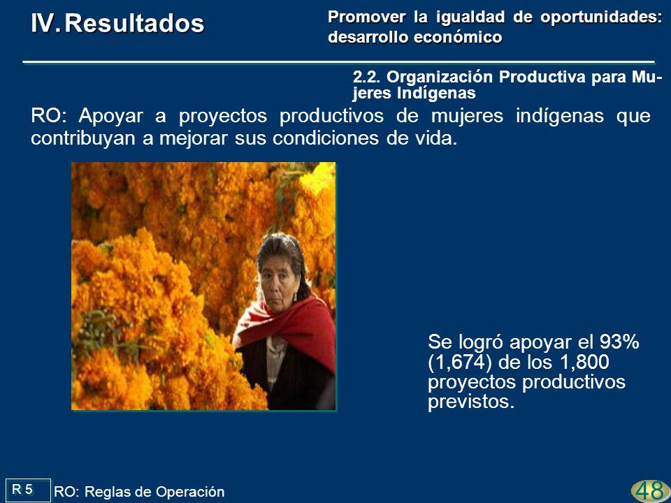 Se logró apoyar el 93% (1,674) de los 1,800 proyectos productivos previstos. R 5 48 RO: Reglas de Operación 2.2. Organización Productiva para Mu- jere
