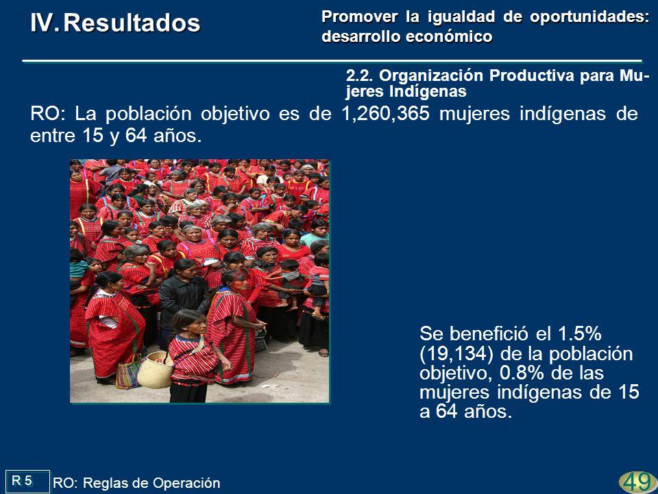 Se benefició el 1.5% (19,134) de la población objetivo, 0.8% de las mujeres indígenas de 15 a 64 años. R 5 49 RO: Reglas de Operación 2.2. Organizació