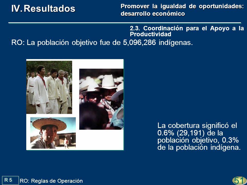 La cobertura significó el 0.6% (29,191) de la población objetivo, 0.3% de la población indígena. R 5 RO: Reglas de Operación 51 2.3. Coordinación para