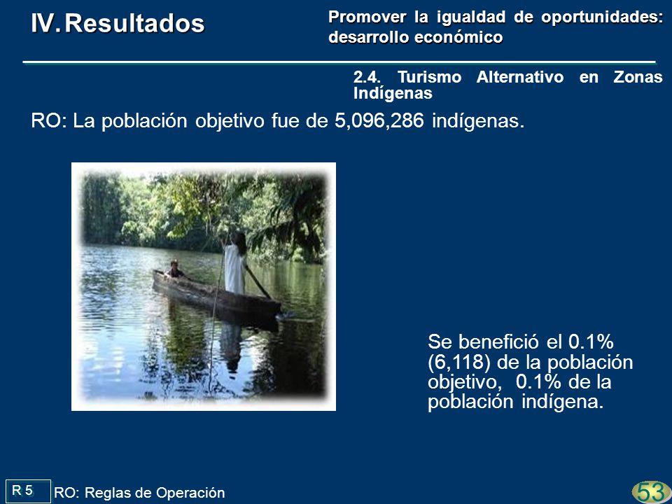 Se benefició el 0.1% (6,118) de la población objetivo, 0.1% de la población indígena.