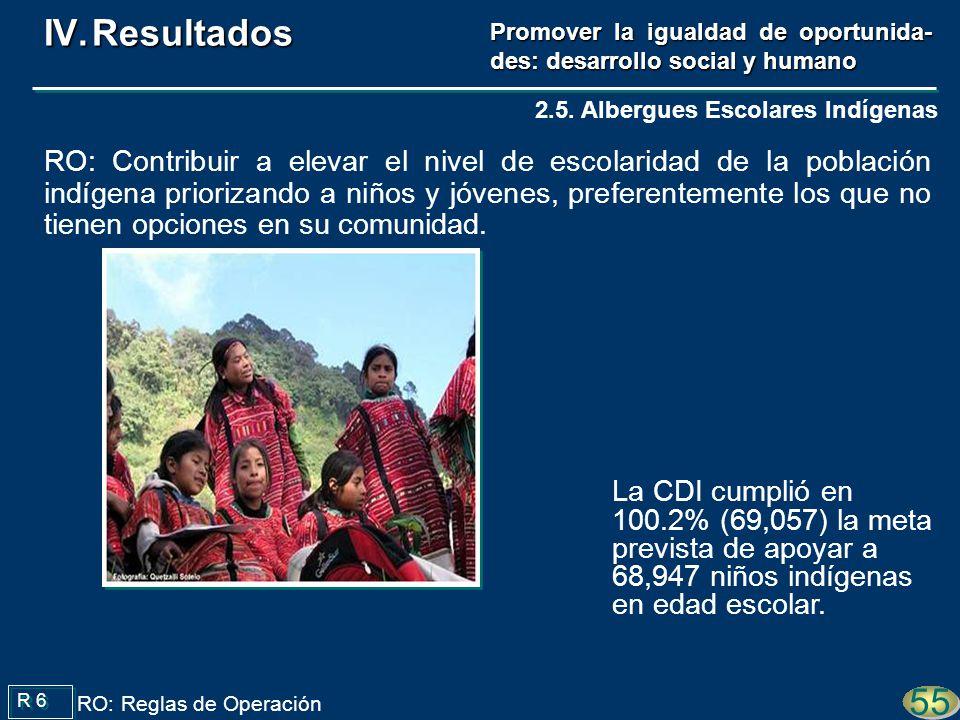 Promover la igualdad de oportunida- des: desarrollo social y humano La CDI cumplió en 100.2% (69,057) la meta prevista de apoyar a 68,947 niños indígenas en edad escolar.