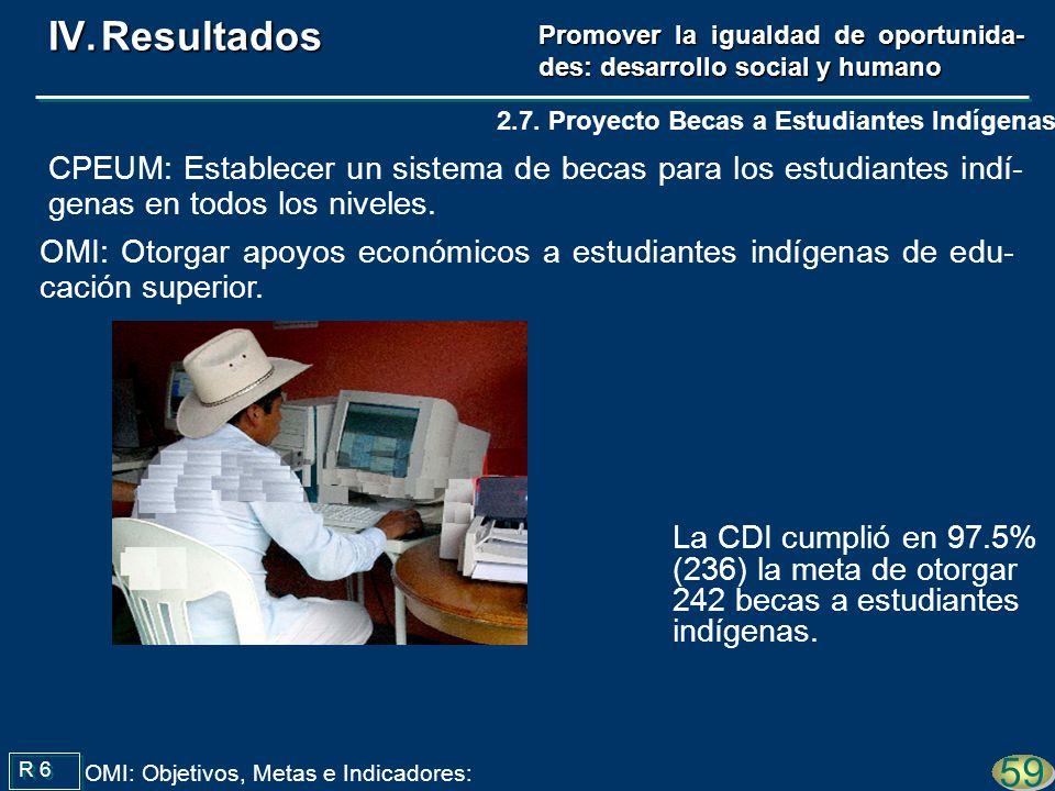 La CDI cumplió en 97.5% (236) la meta de otorgar 242 becas a estudiantes indígenas. R 6 59 OMI: Objetivos, Metas e Indicadores: 2.7. Proyecto Becas a