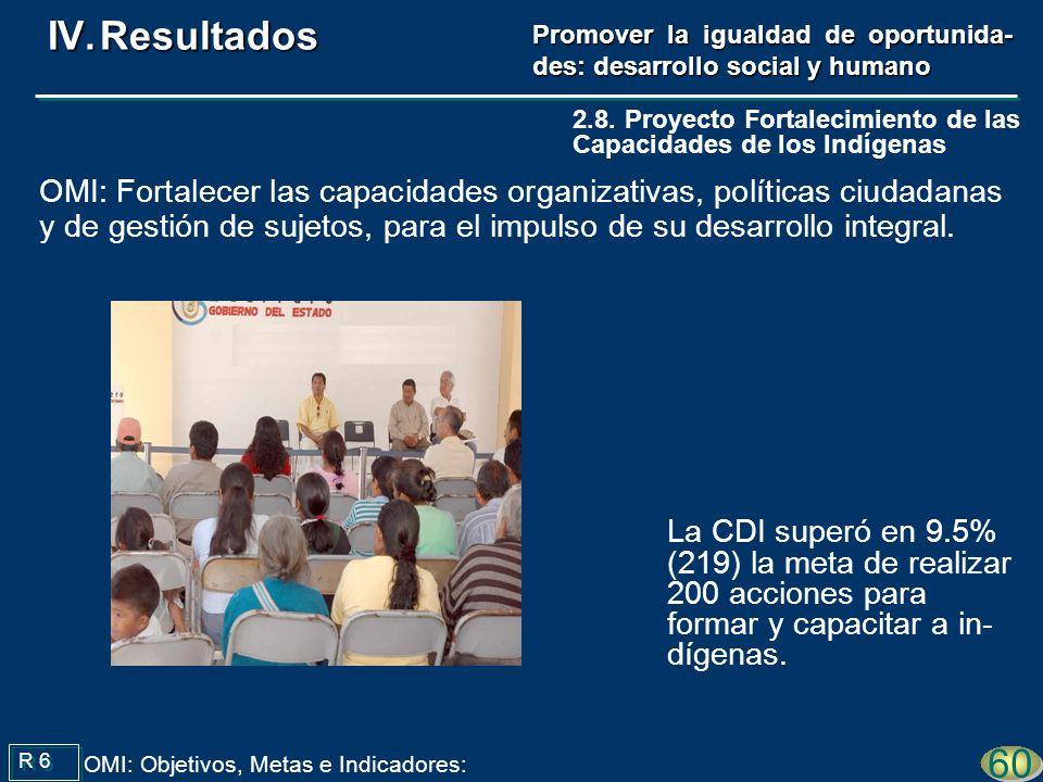 La CDI superó en 9.5% (219) la meta de realizar 200 acciones para formar y capacitar a in- dígenas. R 6 60 OMI: Objetivos, Metas e Indicadores: 2.8. P