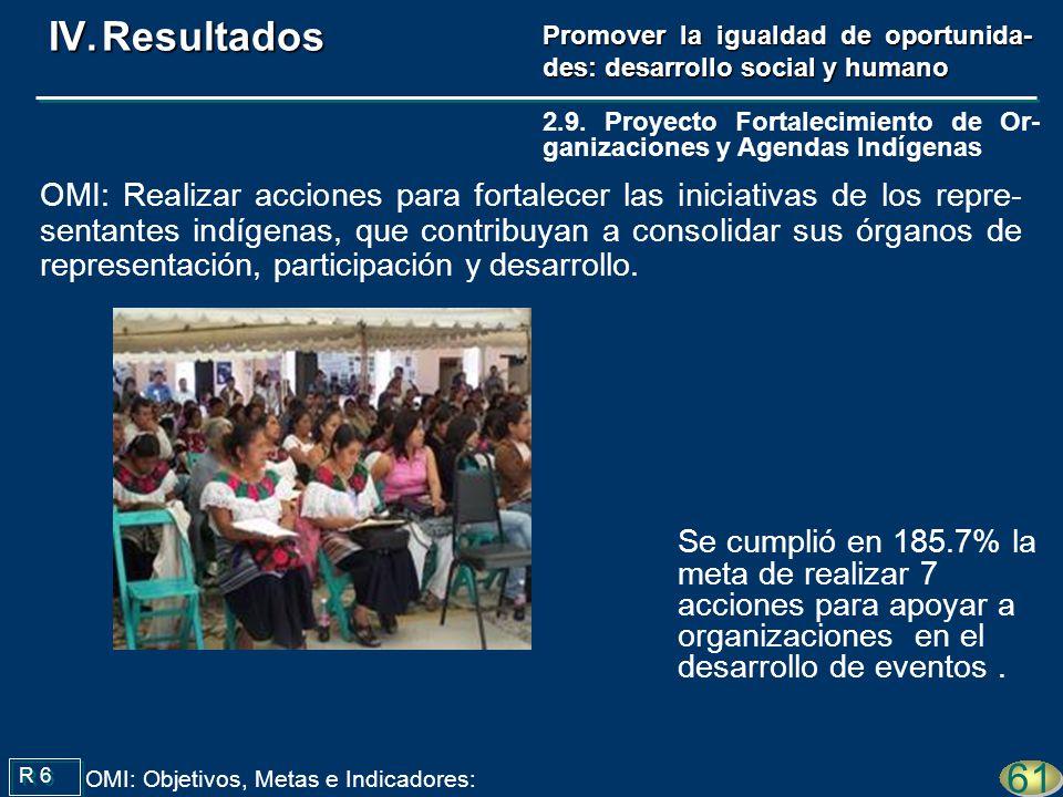 Se cumplió en 185.7% la meta de realizar 7 acciones para apoyar a organizaciones en el desarrollo de eventos. R 6 61 OMI: Objetivos, Metas e Indicador