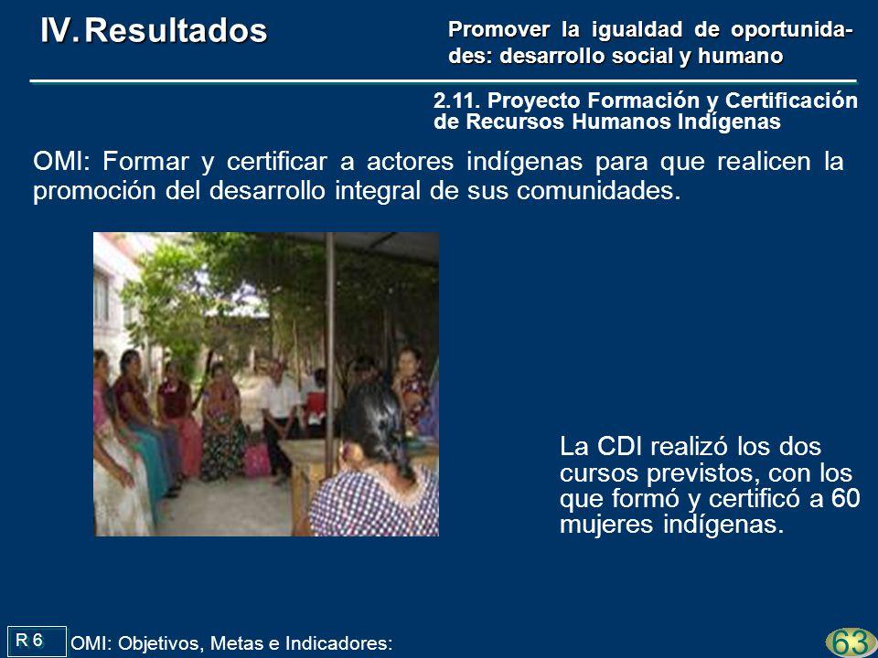 La CDI realizó los dos cursos previstos, con los que formó y certificó a 60 mujeres indígenas. R 6 63 OMI: Objetivos, Metas e Indicadores: 2.11. Proye