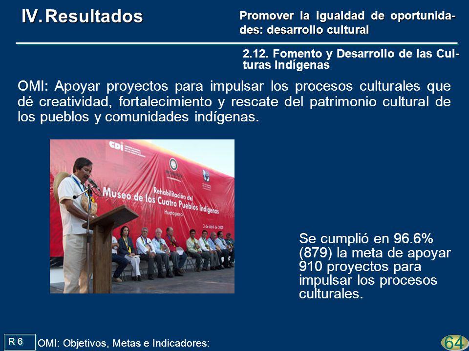 Se cumplió en 96.6% (879) la meta de apoyar 910 proyectos para impulsar los procesos culturales.