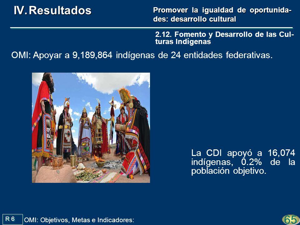 La CDI apoyó a 16,074 indígenas, 0.2% de la población objetivo. 65 OMI: Objetivos, Metas e Indicadores: R 6 OMI: Apoyar a 9,189,864 indígenas de 24 en