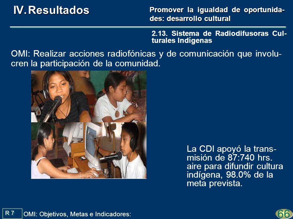 La CDI apoyó la trans- misión de 87:740 hrs. aire para difundir cultura indígena, 98.0% de la meta prevista. R 7 66 OMI: Objetivos, Metas e Indicadore