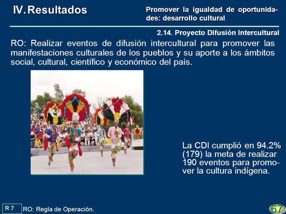 La CDI cumplió en 94.2% (179) la meta de realizar 190 eventos para promo- ver la cultura indígena. R 7 67 RO: Regla de Operación. 2.14. Proyecto Difus