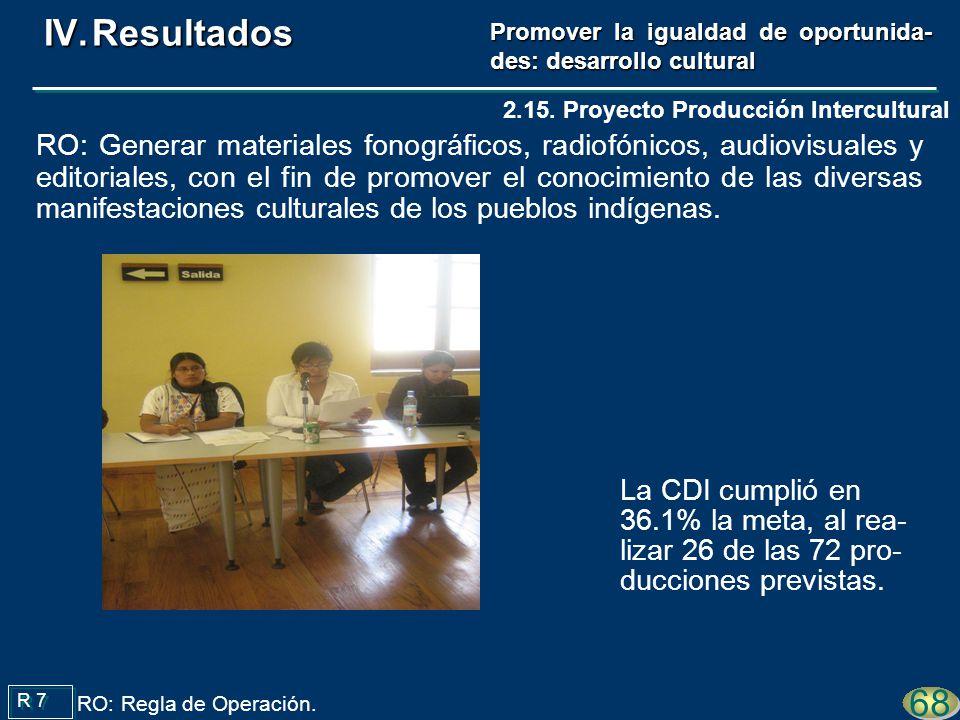 La CDI cumplió en 36.1% la meta, al rea- lizar 26 de las 72 pro- ducciones previstas. R 7 68 2.15. Proyecto Producción Intercultural RO: Generar mater