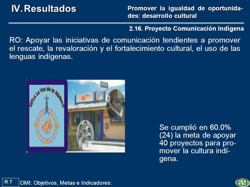 Se cumplió en 60.0% (24) la meta de apoyar 40 proyectos para pro- mover la cultura indí- gena.