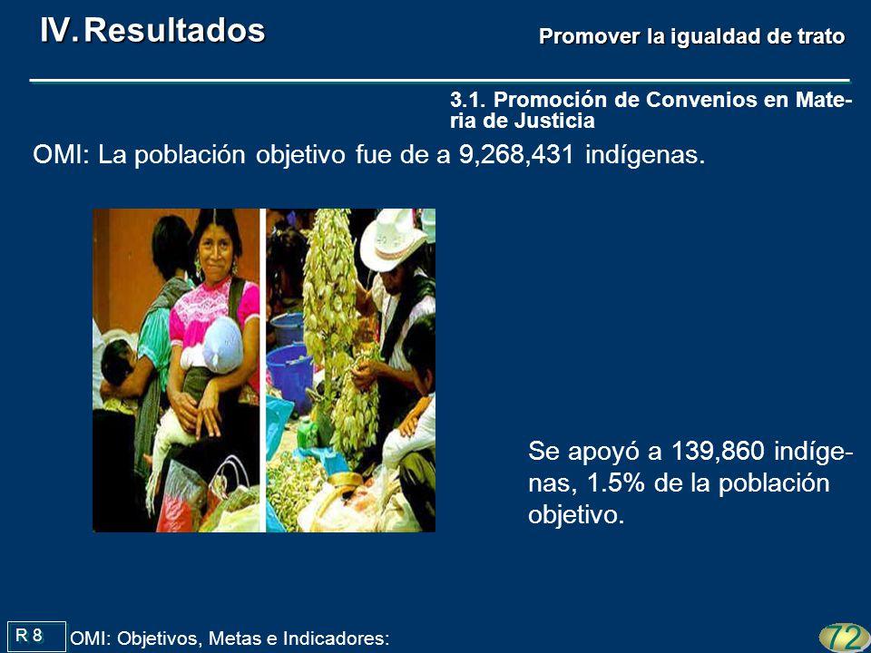 Se apoyó a 139,860 indíge- nas, 1.5% de la población objetivo. R 8 72 OMI: Objetivos, Metas e Indicadores: OMI: La población objetivo fue de a 9,268,4