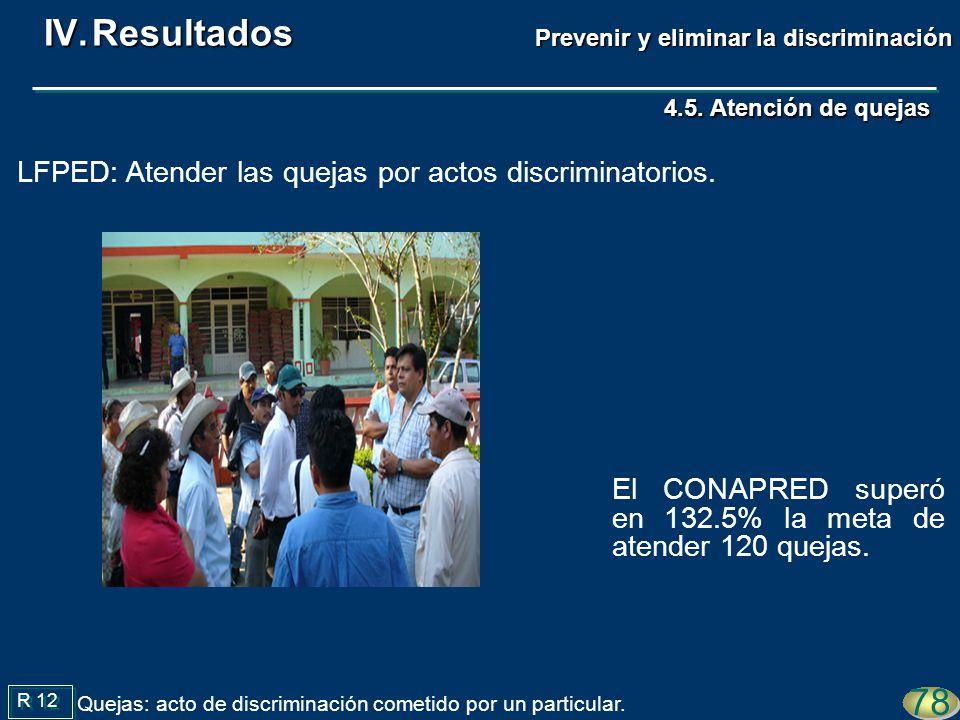4.5. Atención de quejas El CONAPRED superó en 132.5% la meta de atender 120 quejas. 78 R 12 Quejas: acto de discriminación cometido por un particular.
