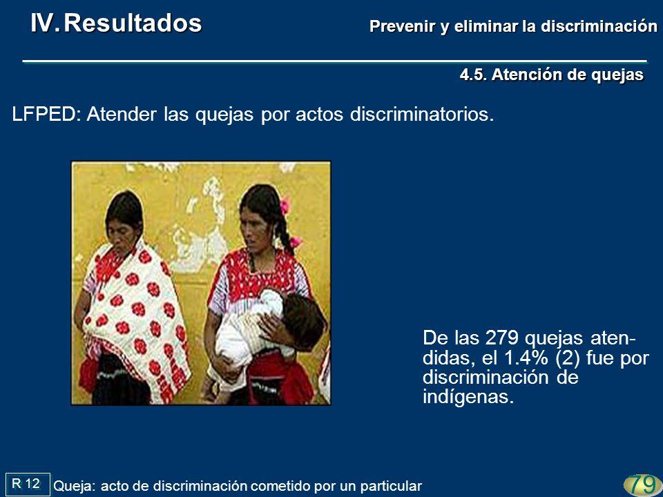 De las 279 quejas aten- didas, el 1.4% (2) fue por discriminación de indígenas. 79 R 12 Queja: acto de discriminación cometido por un particular 4.5.