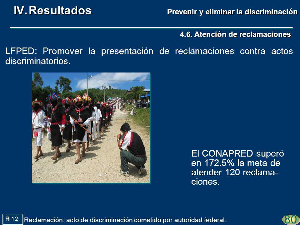 4.6. Atención de reclamaciones El CONAPRED superó en 172.5% la meta de atender 120 reclama- ciones. 80 R 12 Reclamación: acto de discriminación cometi