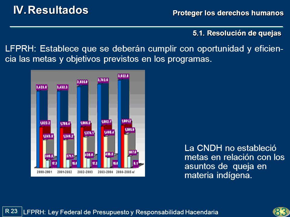 La CNDH no estableció metas en relación con los asuntos de queja en materia indígena. 83 Proteger los derechos humanos LFPRH: Ley Federal de Presupues