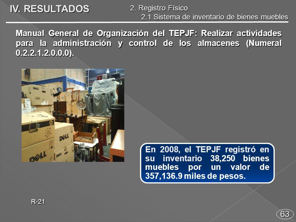 63 En 2008, el TEPJF registró en su inventario 38,250 bienes muebles por un valor de 357,136.9 miles de pesos.