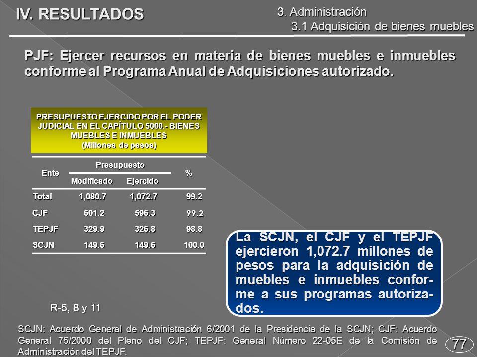 77 PJF: Ejercer recursos en materia de bienes muebles e inmuebles conforme al Programa Anual de Adquisiciones autorizado.