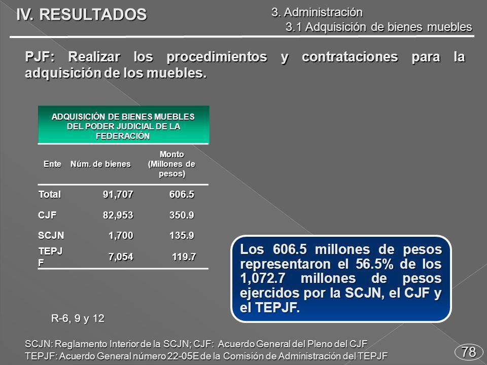 78 PJF: Realizar los procedimientos y contrataciones para la adquisición de los muebles.