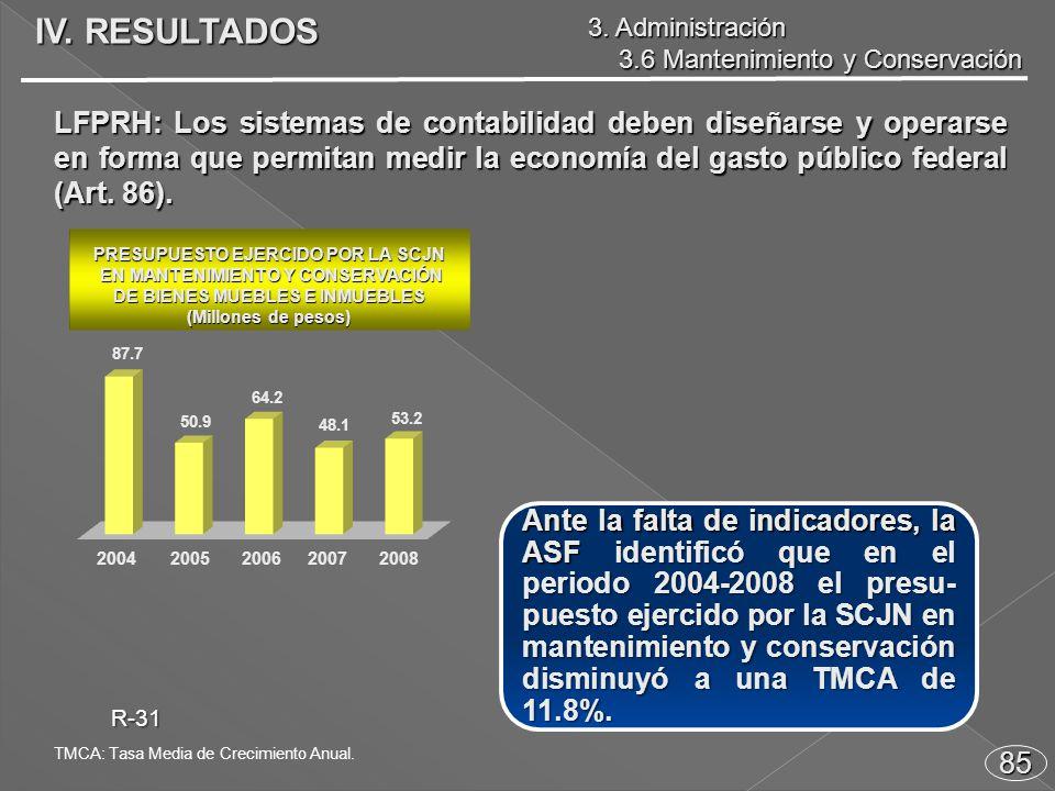 Ante la falta de indicadores, la ASF identificó que en el periodo 2004-2008 el presu- puesto ejercido por la SCJN en mantenimiento y conservación disminuyó a una TMCA de 11.8%.