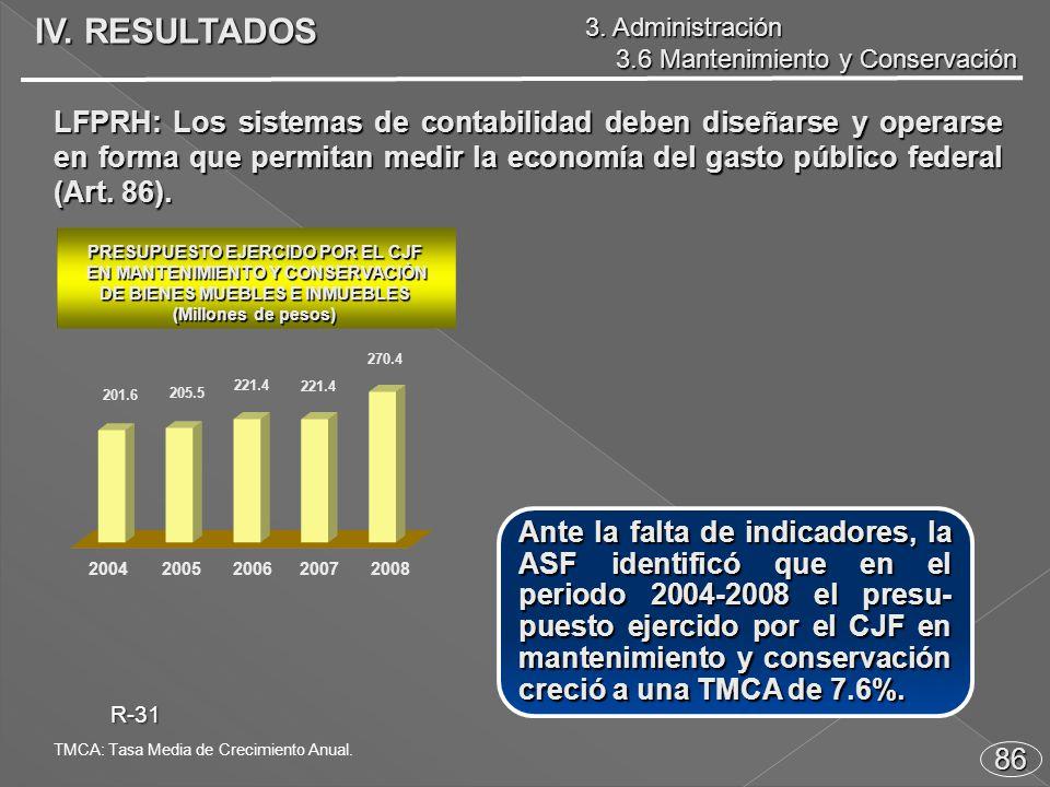 Ante la falta de indicadores, la ASF identificó que en el periodo 2004-2008 el presu- puesto ejercido por el CJF en mantenimiento y conservación creció a una TMCA de 7.6%.