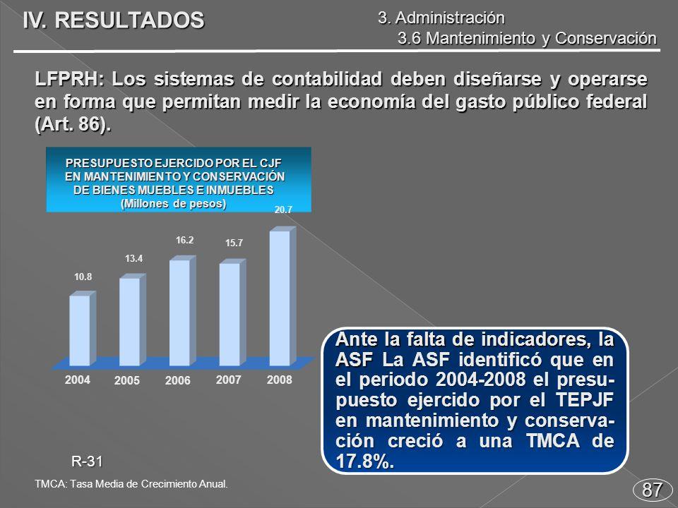 Ante la falta de indicadores, la ASF La ASF identificó que en el periodo 2004-2008 el presu- puesto ejercido por el TEPJF en mantenimiento y conserva- ción creció a una TMCA de 17.8%.