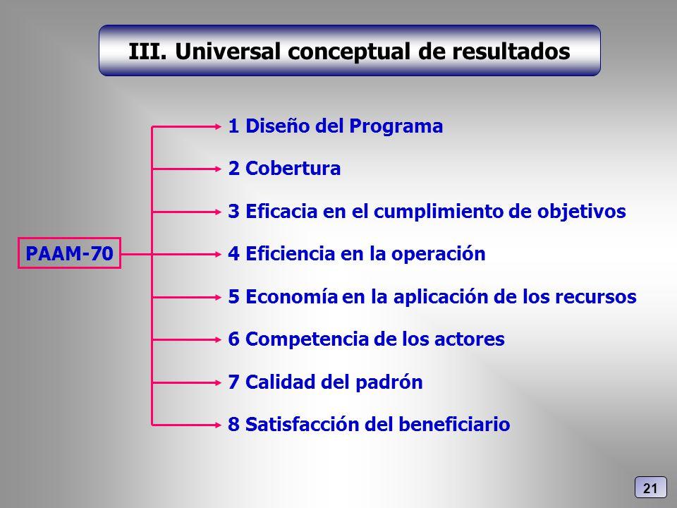 III. Universal conceptual de resultados PAAM-70 1 Diseño del Programa 3 Eficacia en el cumplimiento de objetivos 4 Eficiencia en la operación 2 Cobert
