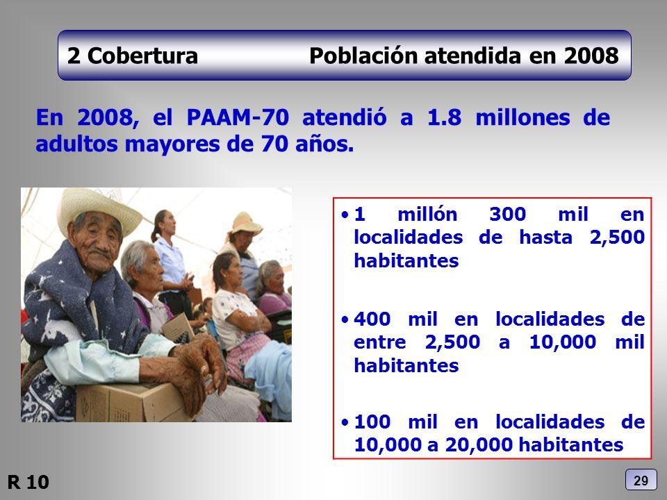 2 Cobertura Población atendida en 2008 En 2008, el PAAM-70 atendió a 1.8 millones de adultos mayores de 70 años. 1 millón 300 mil en localidades de ha