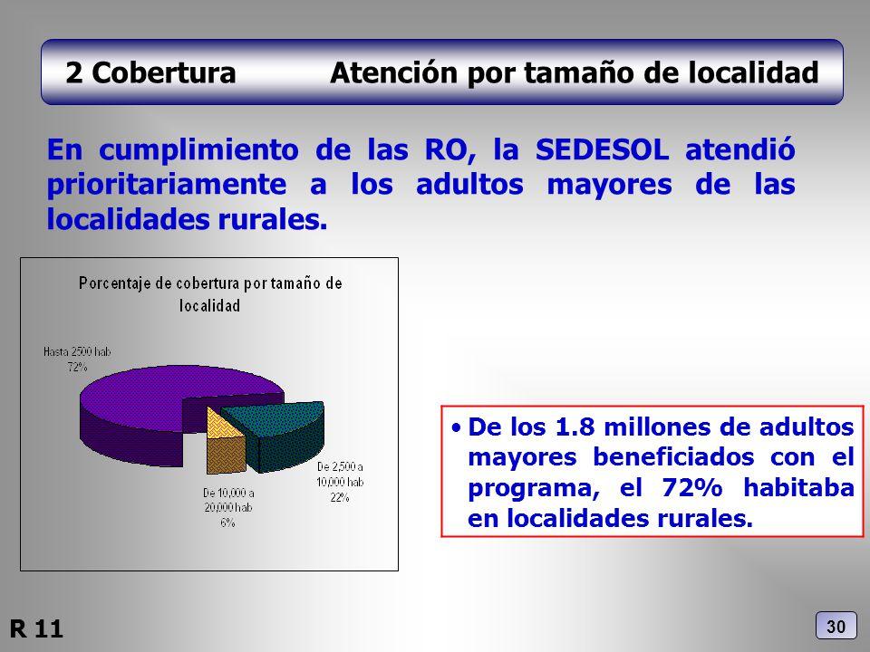 2 Cobertura Atención por tamaño de localidad En cumplimiento de las RO, la SEDESOL atendió prioritariamente a los adultos mayores de las localidades r