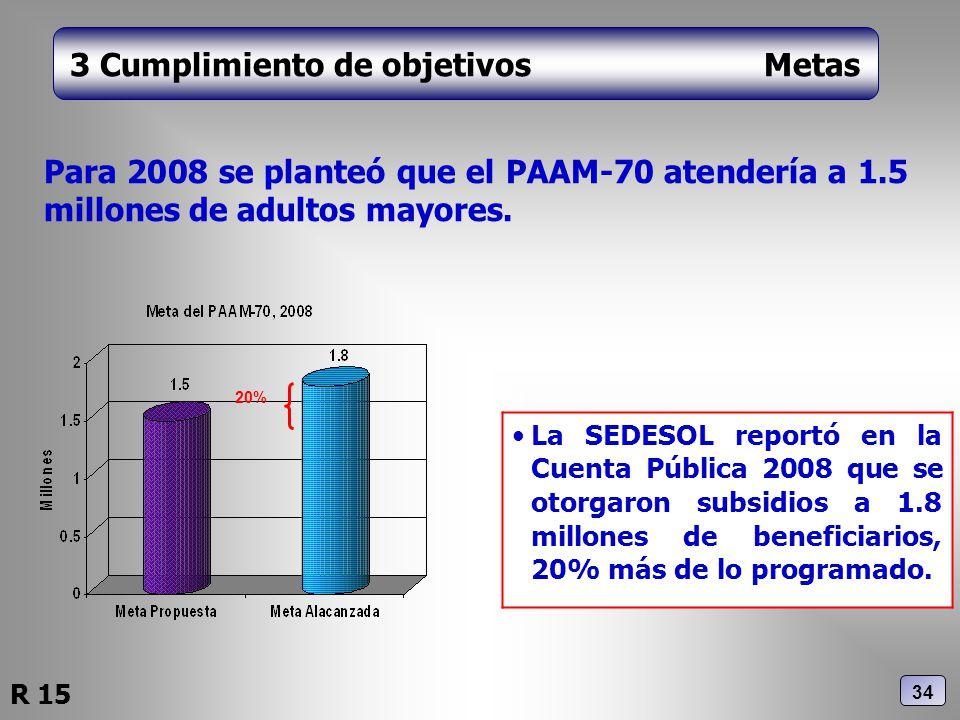3 Cumplimiento de objetivos Metas Para 2008 se planteó que el PAAM-70 atendería a 1.5 millones de adultos mayores. La SEDESOL reportó en la Cuenta Púb
