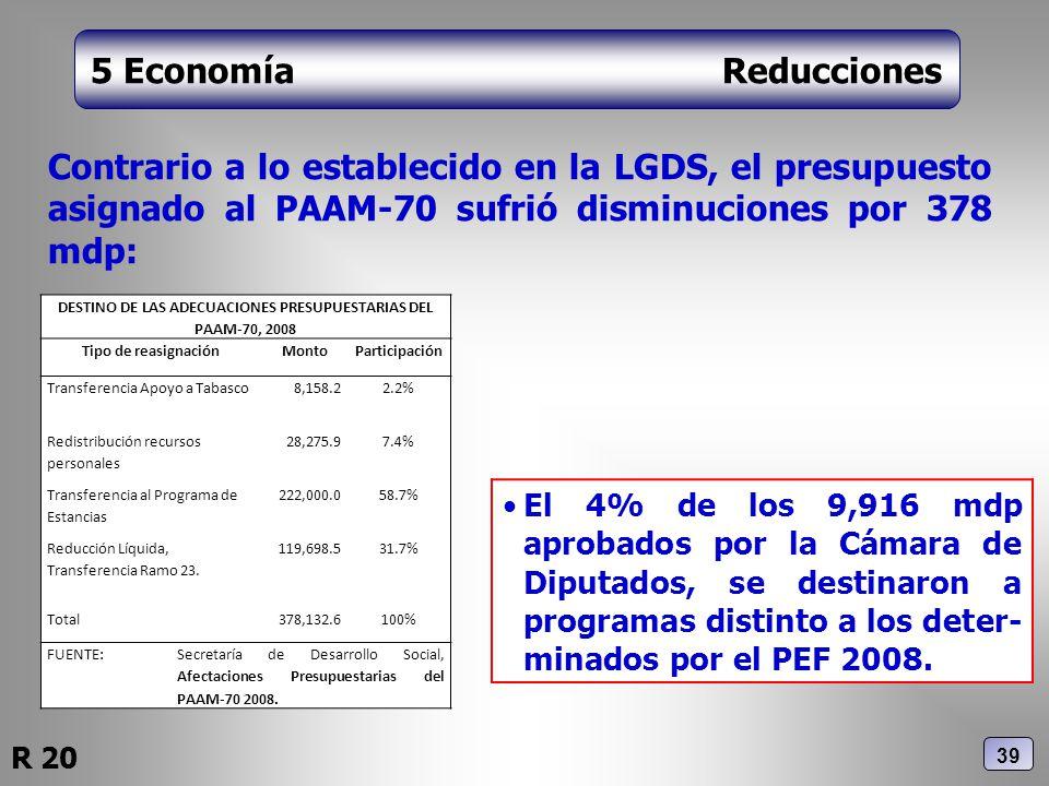 5 Economía Reducciones Contrario a lo establecido en la LGDS, el presupuesto asignado al PAAM-70 sufrió disminuciones por 378 mdp: El 4% de los 9,916