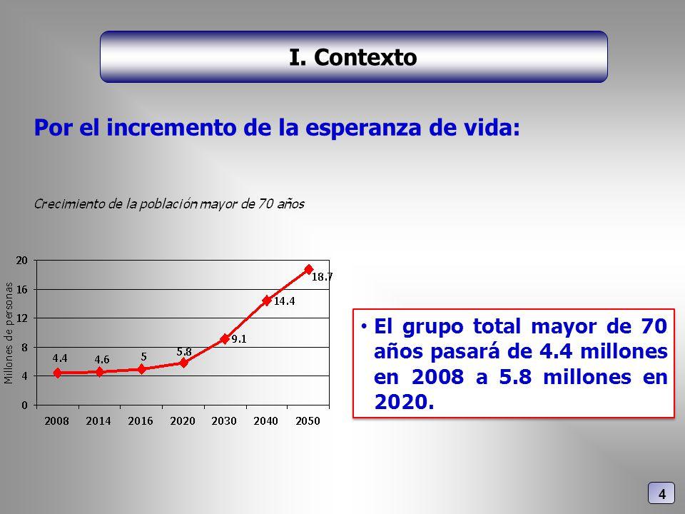 Por el incremento de la esperanza de vida: I. Contexto 4 El grupo total mayor de 70 años pasará de 4.4 millones en 2008 a 5.8 millones en 2020.