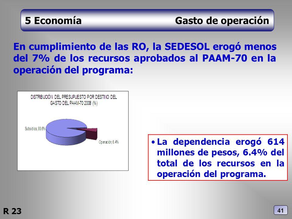 5 Economía Gasto de operación En cumplimiento de las RO, la SEDESOL erogó menos del 7% de los recursos aprobados al PAAM-70 en la operación del progra