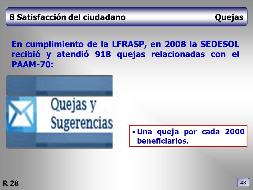 8 Satisfacción del ciudadano Quejas En cumplimiento de la LFRASP, en 2008 la SEDESOL recibió y atendió 918 quejas relacionadas con el PAAM-70: Una que