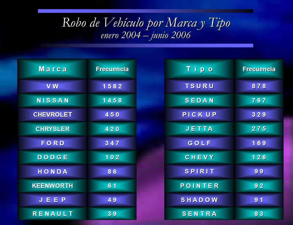 Robo de Vehículo por Marca y Tipo enero 2004 – junio 2006 M a r c a Frecuencia V W 1 5 8 2 N I S S A N 1 4 5 8 CHEVROLET 4 5 0 CHRYSLER 4 2 0 F O R D 3 4 7 D O D G E 1 0 2 H O N D A 8 6 KEENWORTH 6 1 J E E P 4 9 R E N A U L T 3 9 T i p o Frecuencia T S U R U 8 7 8 S E D A N 7 6 7 P I C K U P 3 2 9 J E T T A 2 7 5 G O L F 1 6 9 C H E V Y 1 2 6 S P I R I T 9 9 P O I N T E R 9 2 S H A D O W 9 1 S E N T R A 8 3