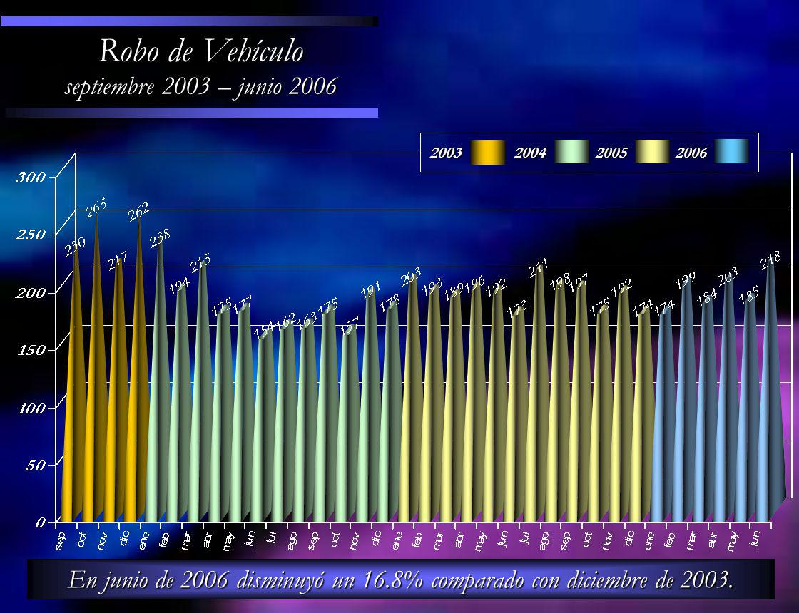 En junio de 2006 disminuyó un 16.8% comparado con diciembre de 2003. Robo de Vehículo septiembre 2003 – junio 2006 200320042005 2006