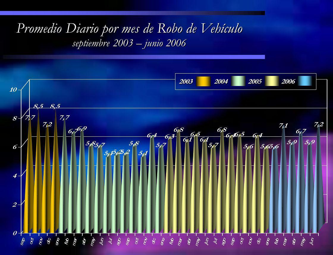 2001 2002 2003 2004 2005 2006 2001 2002 2003 2004 2005 2006 Comparativo Anual del Mes de Junio 2001, 2002, 2003, 2004, 2005 y 2006