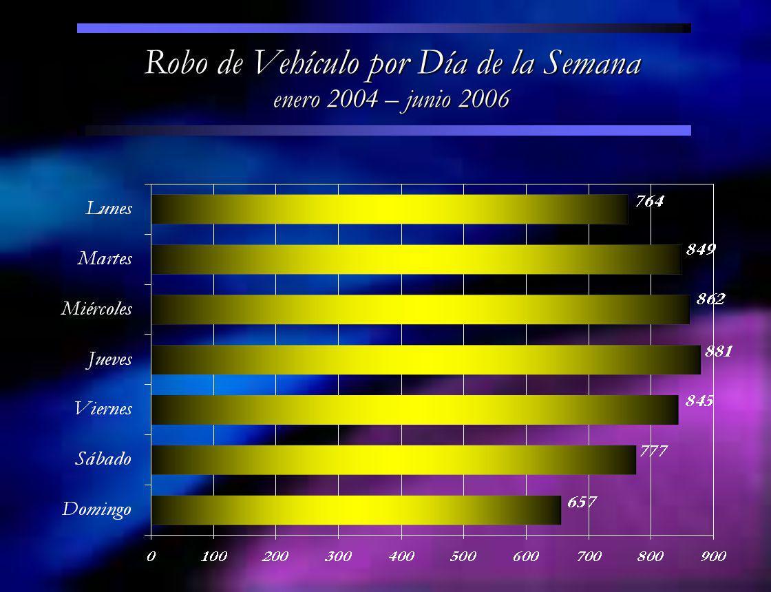 Robo de Vehículo por Día de la Semana enero 2004 – junio 2006