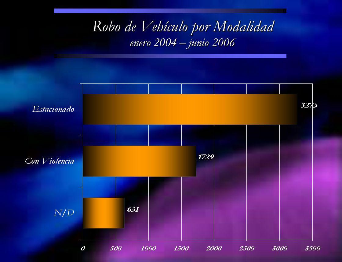 Robo de Vehículo por Horario enero 2004 – junio 2006
