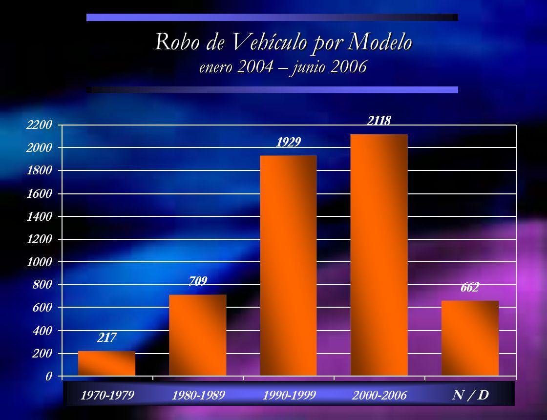 Robo de Vehículo por Modelo enero 2004 – junio 2006