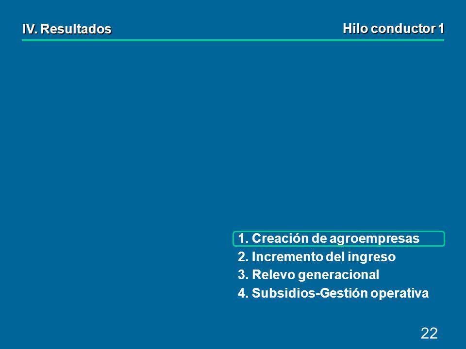 22 IV.Resultados 1. Creación de agroempresas 2. Incremento del ingreso 3.