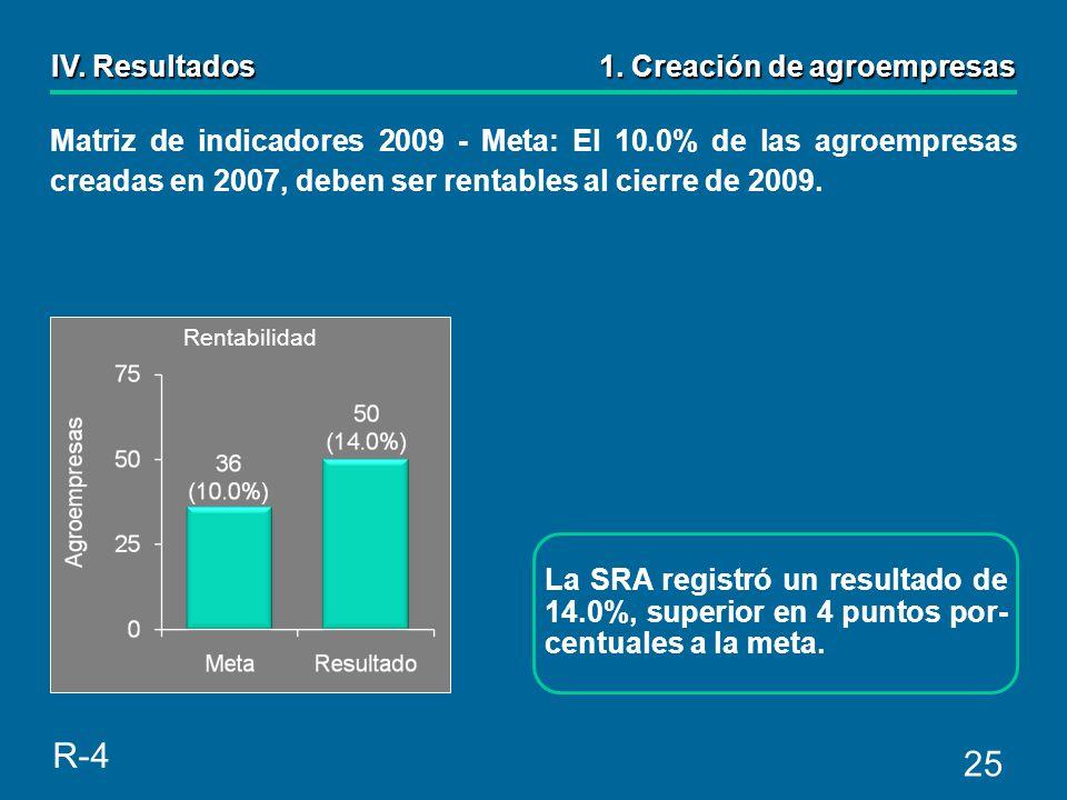 25 Matriz de indicadores 2009 - Meta: El 10.0% de las agroempresas creadas en 2007, deben ser rentables al cierre de 2009.